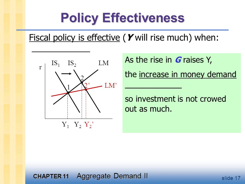 CHAPTER 11 Aggregate Demand II slide 17 Policy Effectiveness Fiscal policy is effective (Y will rise much) when: ____________ As the rise in G raises