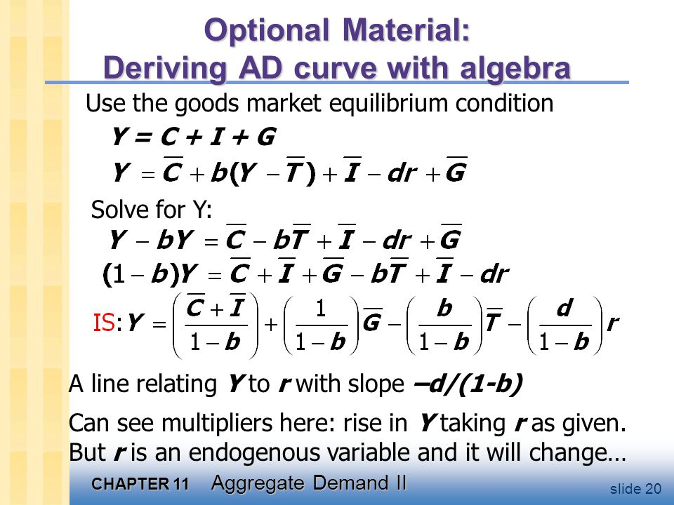 CHAPTER 11 Aggregate Demand II slide 20 Optional Material: Deriving AD curve with algebra Use the goods market equilibrium condition Y = C + I + G Sol