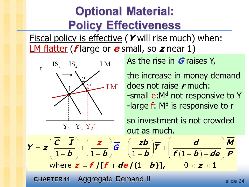 CHAPTER 11 Aggregate Demand II slide 24 Optional Material: Policy Effectiveness Fiscal policy is effective (Y will rise much) when: LM flatter (f large or e small, so z near 1) As the rise in G raises Y, the increase in money demand does not raise r much: -small e:M d not responsive to Y -large f: M d is responsive to r so investment is not crowded out as much.