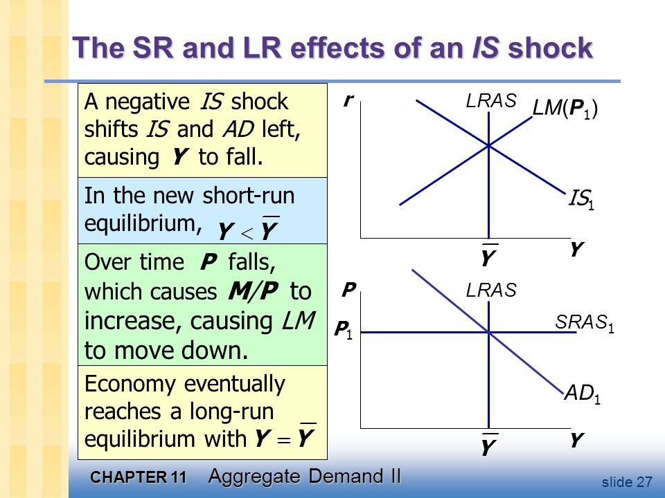 CHAPTER 11 Aggregate Demand II slide 27 The SR and LR effects of an IS shock A negative IS shock shifts IS and AD left, causing Y to fall. Y r Y P LRA