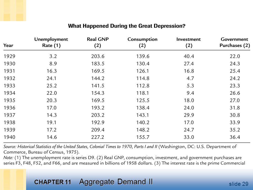 CHAPTER 11 Aggregate Demand II slide 29