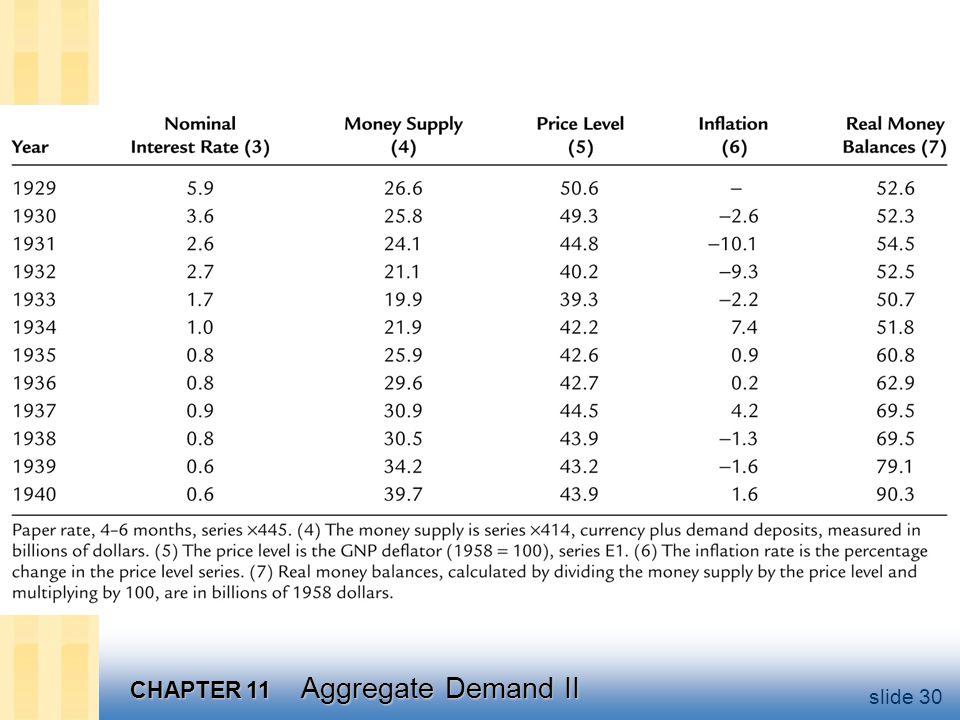 CHAPTER 11 Aggregate Demand II slide 30