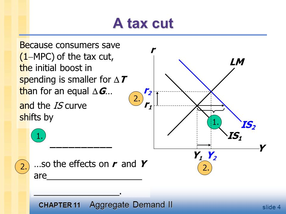 CHAPTER 11 Aggregate Demand II slide 4 IS 1 1. A tax cut Y r LM r1r1 Y1Y1 IS 2 Y2Y2 r2r2 Because consumers save (1  MPC) of the tax cut, the initial