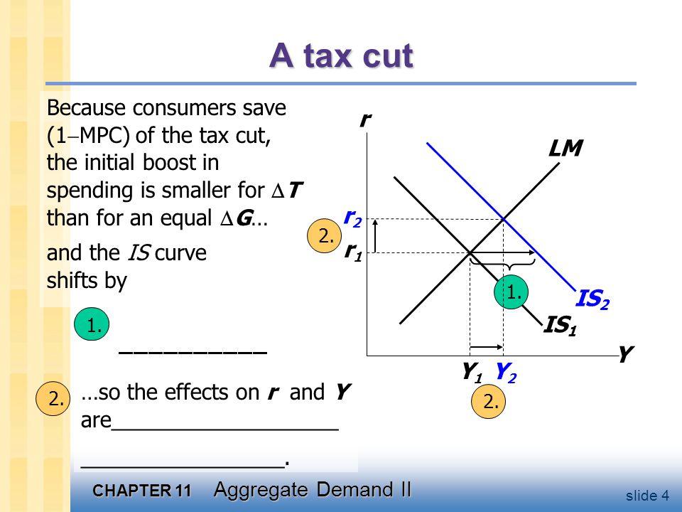 CHAPTER 11 Aggregate Demand II slide 4 IS 1 1.