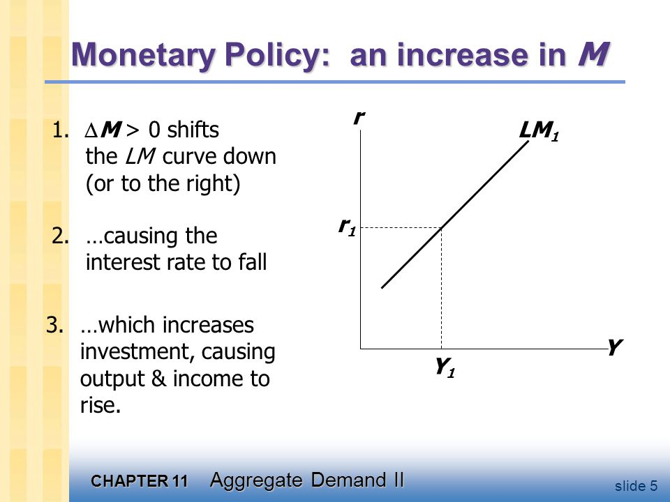 CHAPTER 11 Aggregate Demand II slide 5 2.…causing the interest rate to fall Monetary Policy: an increase in M 1.  M > 0 shifts the LM curve down (or