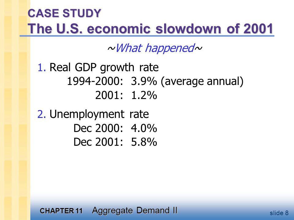 CHAPTER 11 Aggregate Demand II slide 8 CASE STUDY The U.S.