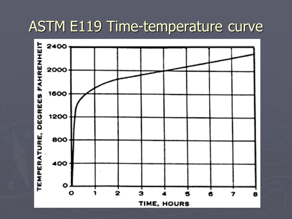 ASTM E119 Time-temperature curve