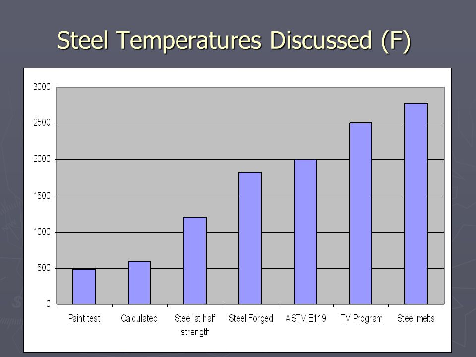 Steel Temperatures Discussed (F)
