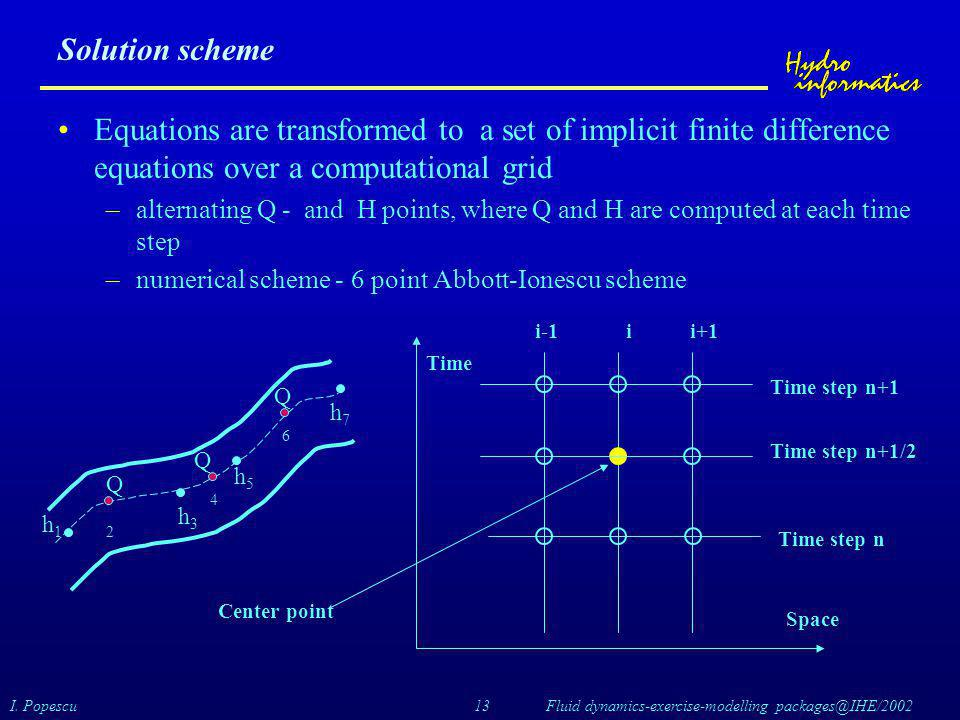 I. Popescu 13 Fluid dynamics-exercise-modelling packages@IHE/2002 Solution scheme Equations are transformed to a set of implicit finite difference equ