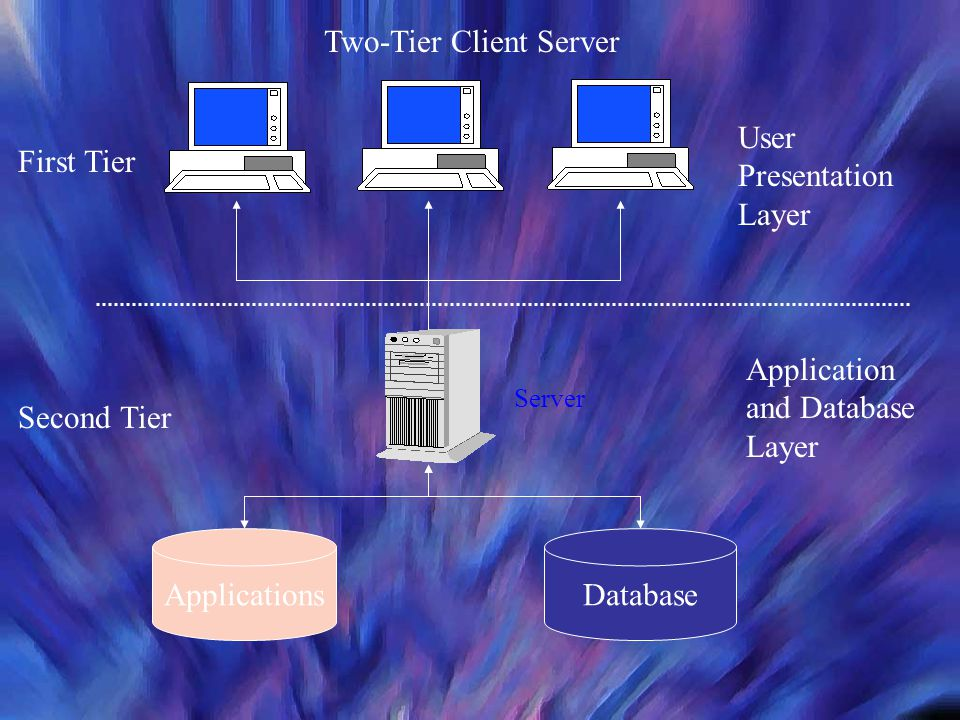 Server ApplicationsDatabase User Presentation Layer First Tier Second Tier Application and Database Layer Two-Tier Client Server Server