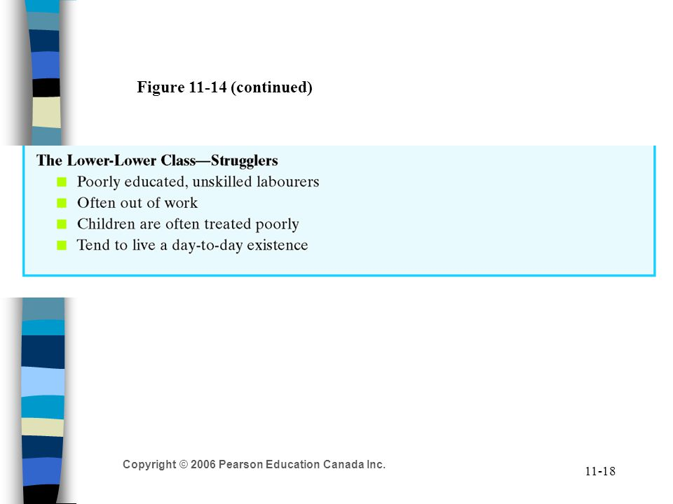 Copyright © 2006 Pearson Education Canada Inc. 11-18 Figure 11-14 (continued)