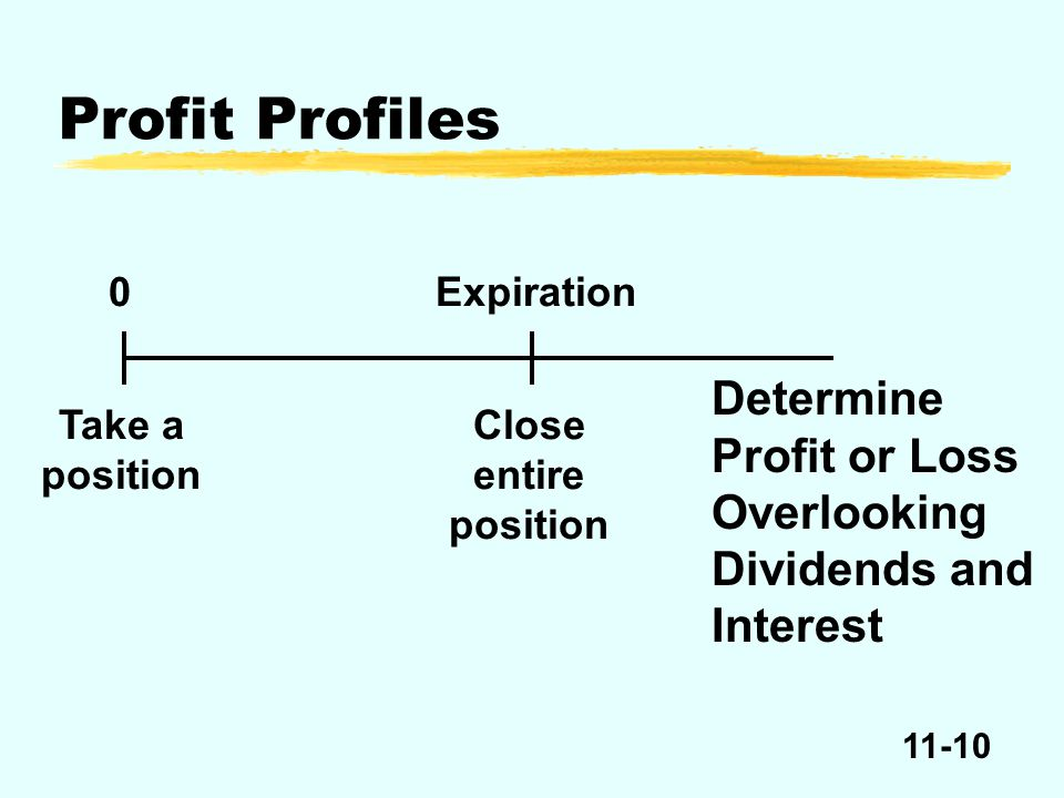 11-10 Expiration Determine Profit or Loss Overlooking Dividends and Interest Take a position 0 Close entire position Profit Profiles