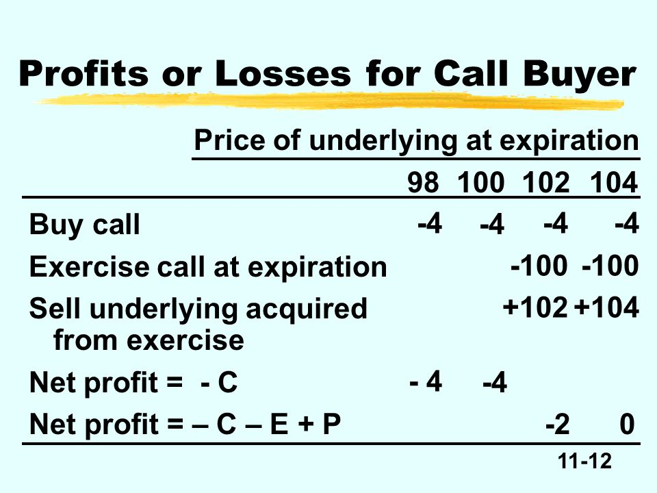 11-12 -4 Price of underlying at expiration 98100102104 Buy call-4 Exercise call at expiration Sell underlying acquired from exercise Net profit = - C