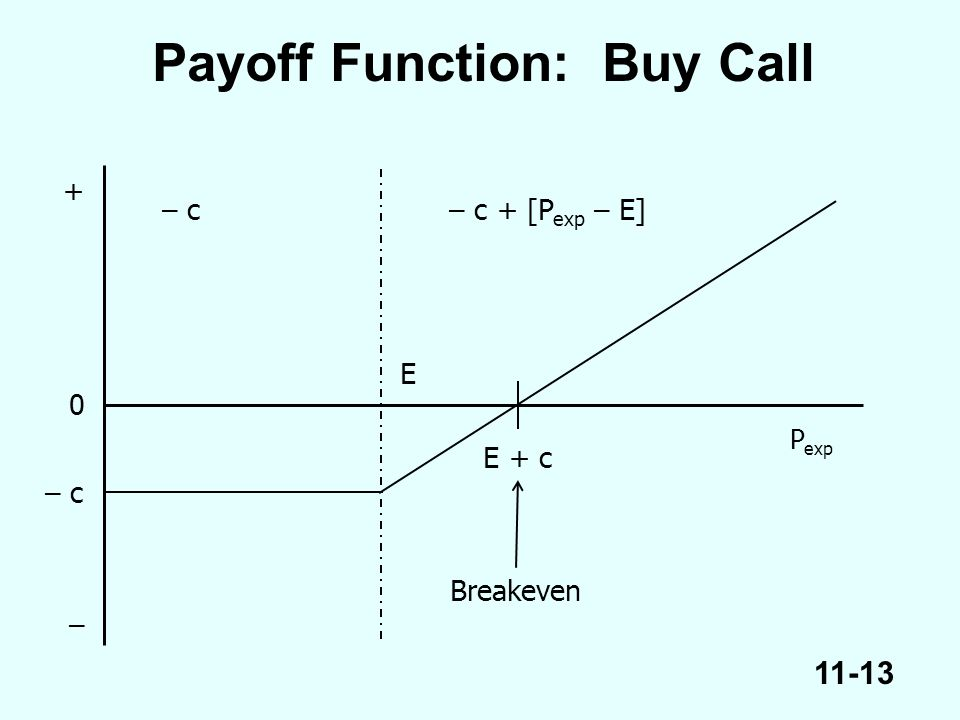 11-13 P exp E Payoff Function: Buy Call E + c Breakeven – c– c + [P exp – E] 0 – c + –