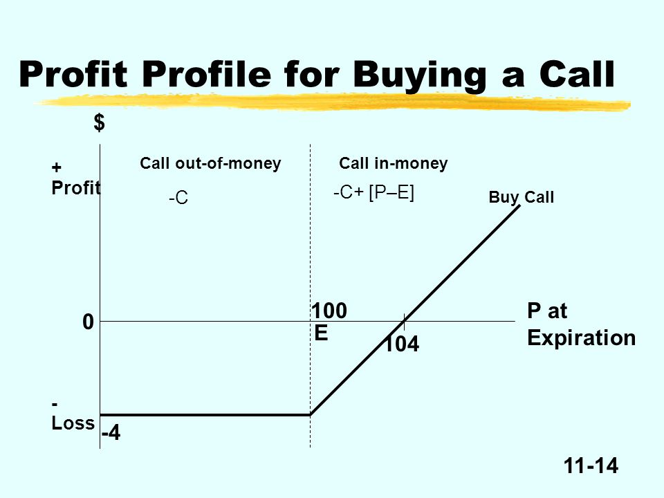 11-14 $ P at Expiration + Profit Call in-money 0 - Loss -4 Call out-of-money 100 E 104 Buy Call Profit Profile for Buying a Call -C -C+ [P–E]