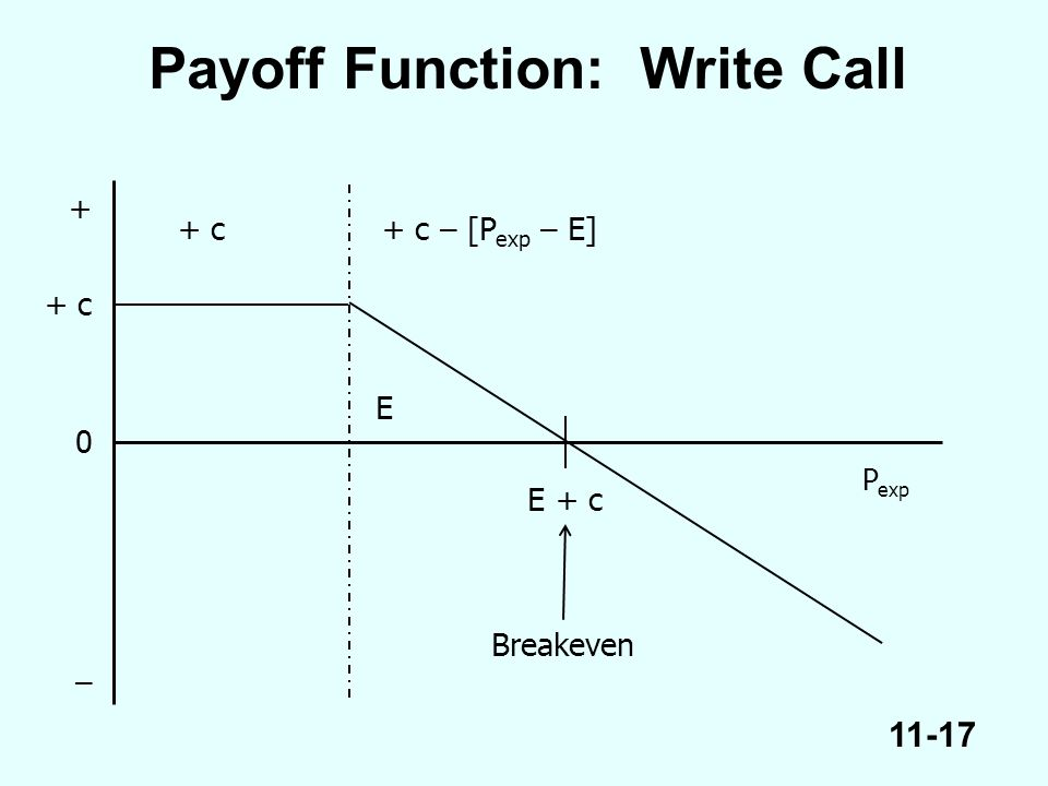 11-17 P exp E Payoff Function: Write Call E + c Breakeven + c+ c – [P exp – E] 0 + c + –