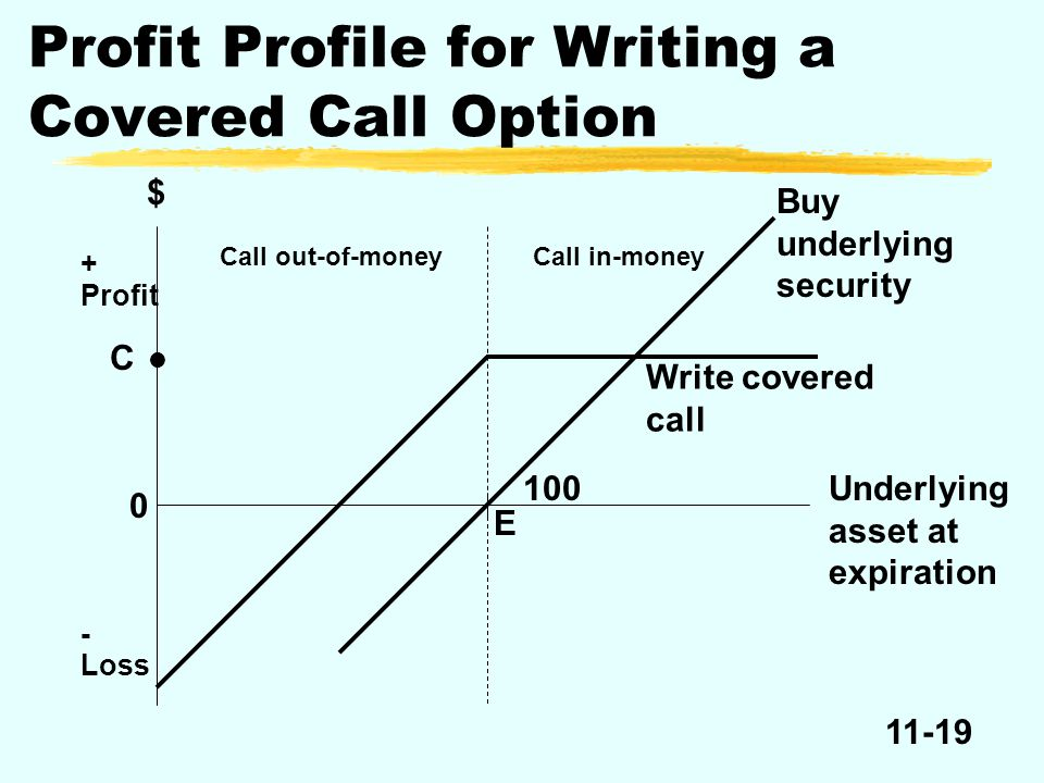 11-19 $ + Profit 0 - Loss C Write covered call Buy underlying security Call in-moneyCall out-of-money 100 E Underlying asset at expiration Profit Prof