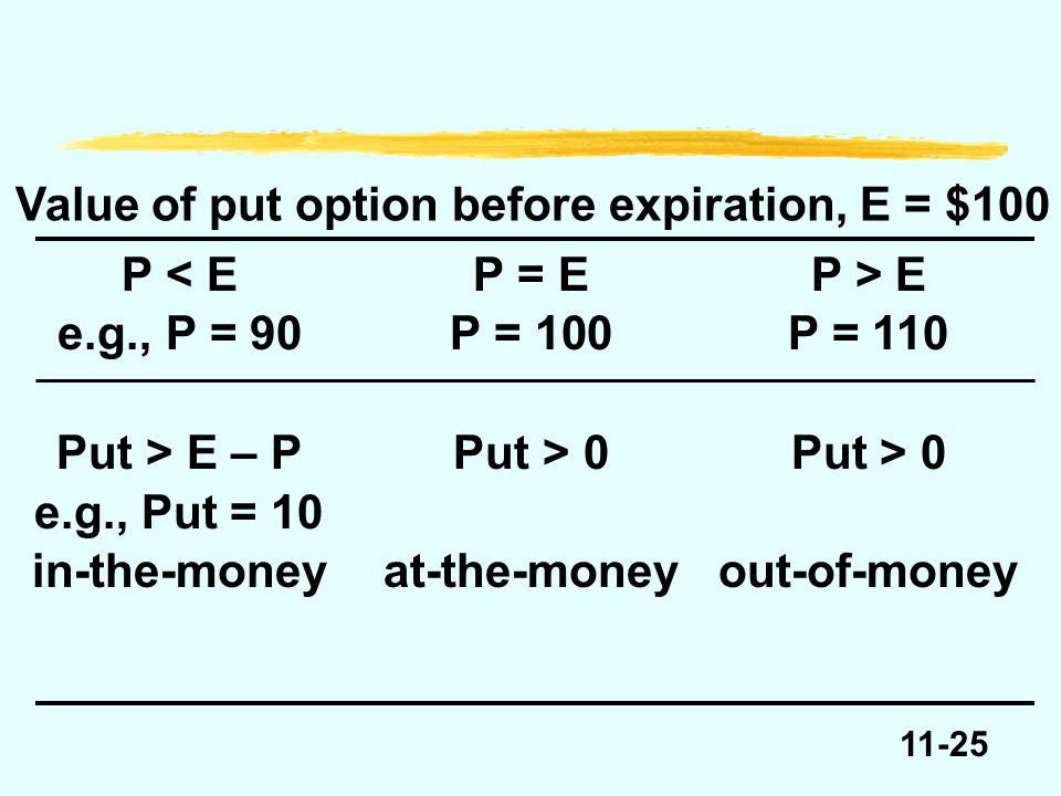 11-25 Value of put option before expiration, E = $100 P E e.g., P = 90P = 100P = 110 Put > E – PPut > 0Put > 0 e.g., Put = 10 in-the-moneyat-the-money