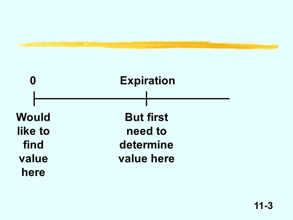 11-4 Value of call option at expiration, E = $100 P E e.g., P = 90P = 100P = 110 C = 0C = 0C = P – E e.g., C = 10 out-of-the-moneyat-the-moneyin-the-money