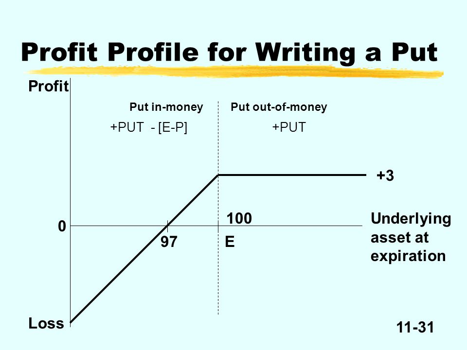 11-31 Profit 0 Loss Put in-moneyPut out-of-money 100 E Underlying asset at expiration 97 Profit Profile for Writing a Put +3 +PUT+PUT - [E-P]