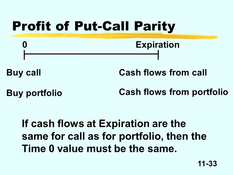 11-33 Profit of Put-Call Parity 0Expiration Buy call Cash flows from portfolio Cash flows from call Buy portfolio If cash flows at Expiration are the
