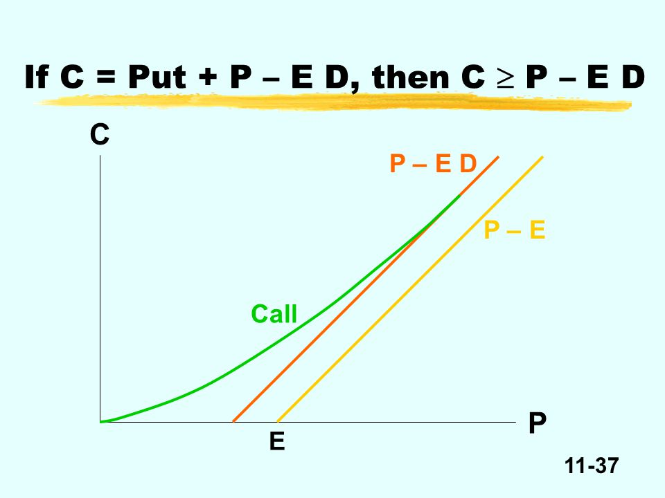 11-37 C P – E D Call P E If C = Put + P – E D, then C  P – E D P – E