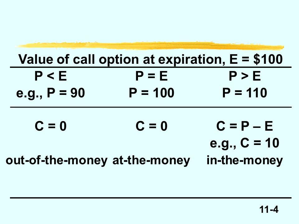 11-15 Price of underlying at expiration 98100102104 Write call+4 Sell underlying Buy underlying Net profit = + C Net profit = + C + E – P +2 0 +4 +100 -102 +4 +100 -104 +4 Profits or Losses for Call Writer