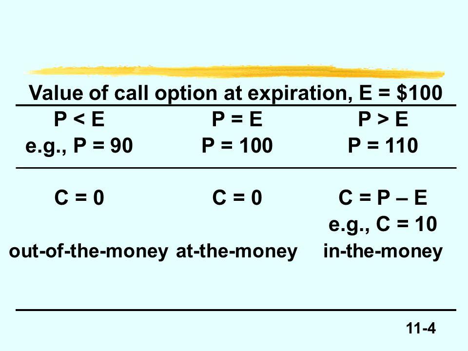 11-25 Value of put option before expiration, E = $100 P E e.g., P = 90P = 100P = 110 Put > E – PPut > 0Put > 0 e.g., Put = 10 in-the-moneyat-the-moneyout-of-money