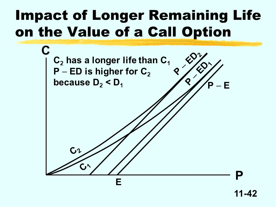 11-42 Impact of Longer Remaining Life on the Value of a Call Option C P C 2 has a longer life than C 1 P  ED is higher for C 2 because D 2 < D 1 C2C2 C1C1 P  E P  ED 1 P  ED 2 E