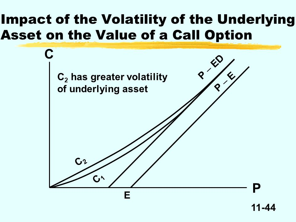 11-44 Impact of the Volatility of the Underlying Asset on the Value of a Call Option C P C 2 has greater volatility of underlying asset C2C2 C1C1 P 