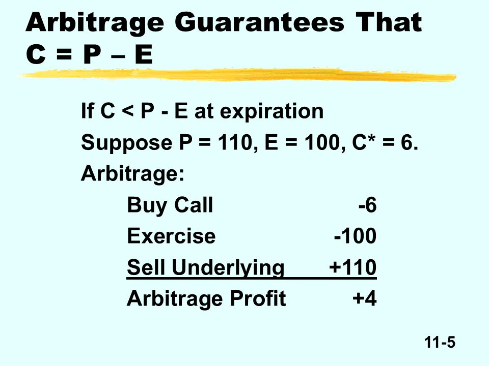 11-26 Price of underlying at expiration 9497100104 Buy put -3 Buy underlying Exercise put Net profit = – Put -3 -3 Net profit = – Put + E – P +3 0 -3 -94 -97 +100 Profits or Losses for Buying a Put Option