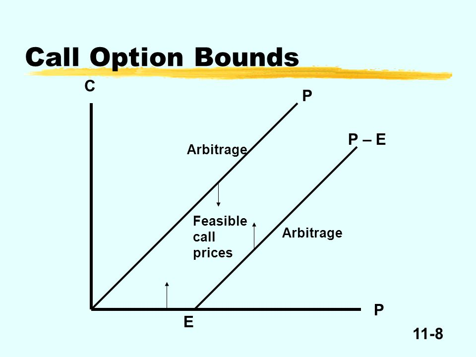 11-9 Time 0 Write Call+C Buy Underlying-P C – P > 0 Expiration P E Sell Underlying+P+P = E Call Exercised+E Net+P+E+E Arbitrage if C > P