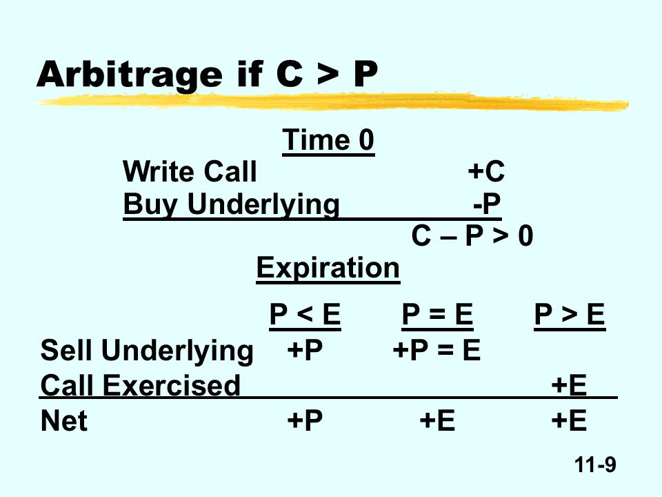 11-9 Time 0 Write Call+C Buy Underlying-P C – P > 0 Expiration P E Sell Underlying+P+P = E Call Exercised+E Net+P+E+E Arbitrage if C > P