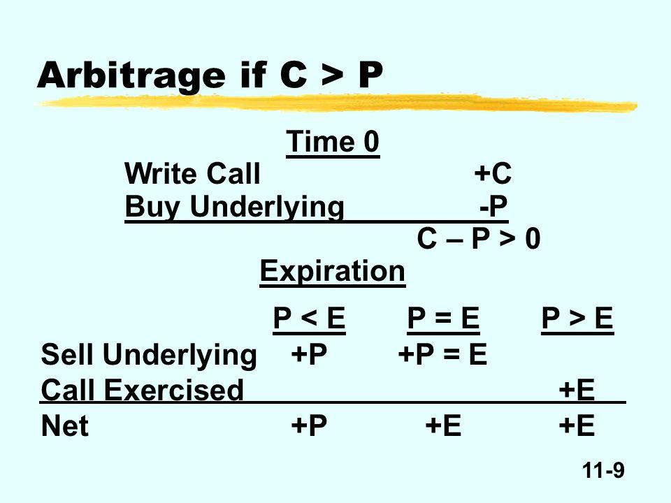 11-30 P exp E Payoff Function: Write Put E – put Breakeven + put+ put – [E – P exp ] 0 + put + –