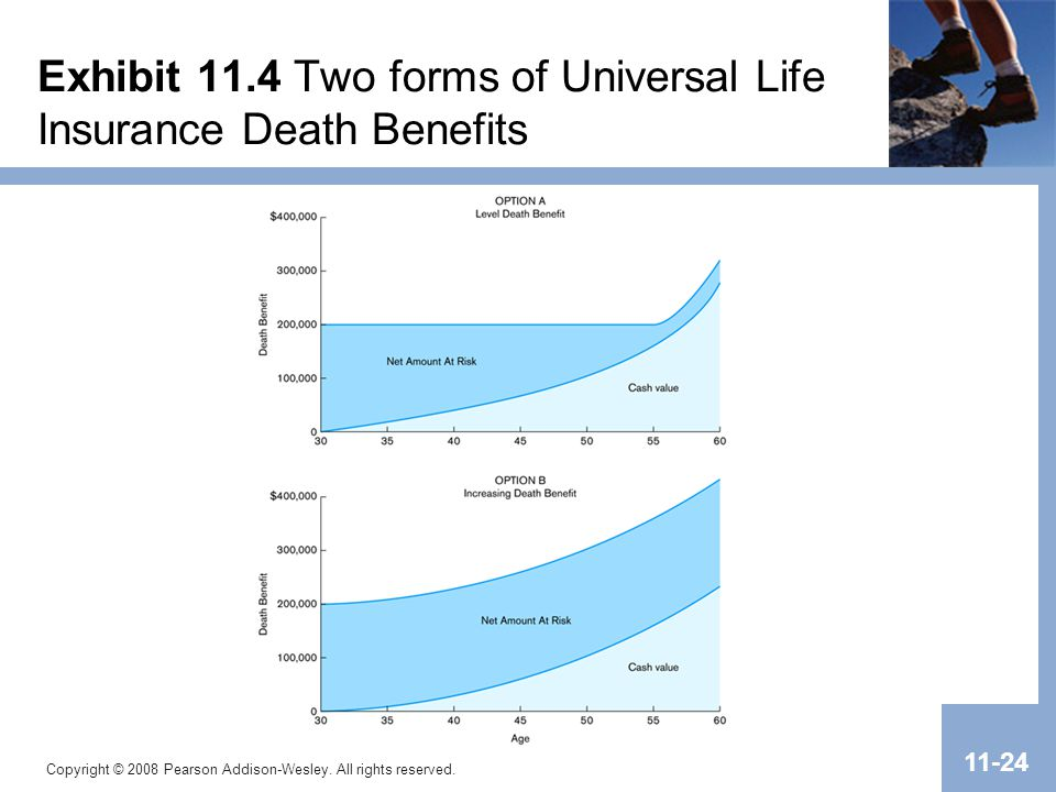 Copyright © 2008 Pearson Addison-Wesley. All rights reserved. 11-24 Exhibit 11.4 Two forms of Universal Life Insurance Death Benefits