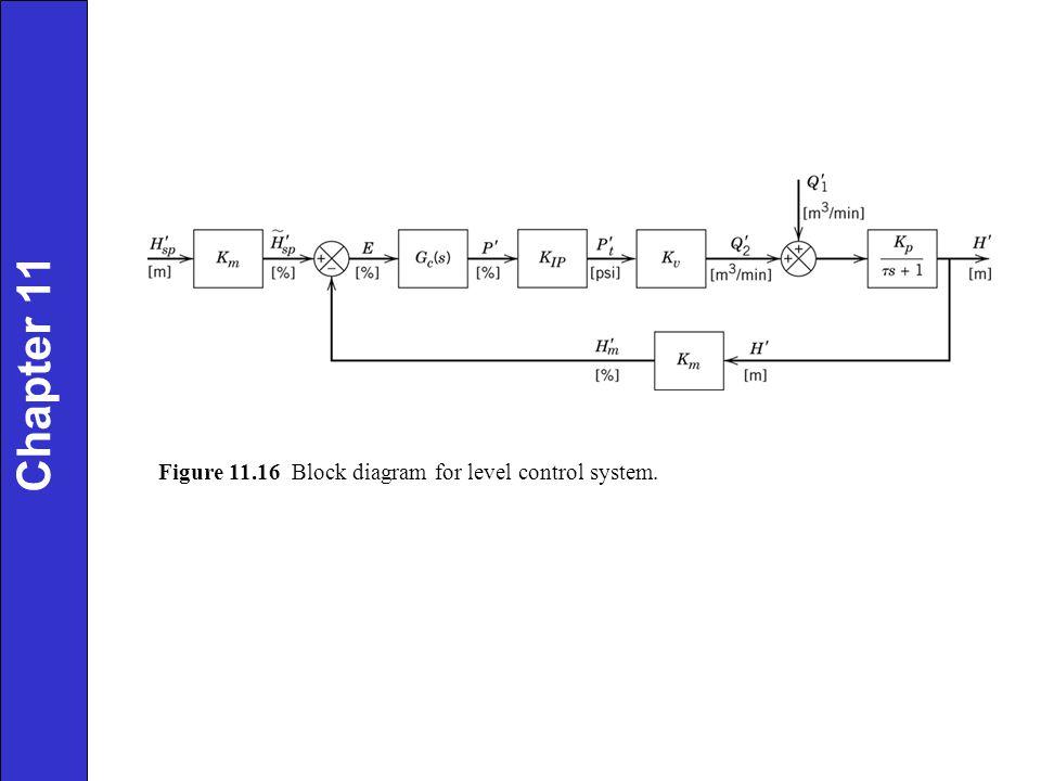 Figure 11.16 Block diagram for level control system.