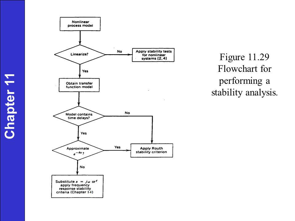 Figure 11.29 Flowchart for performing a stability analysis. Chapter 11