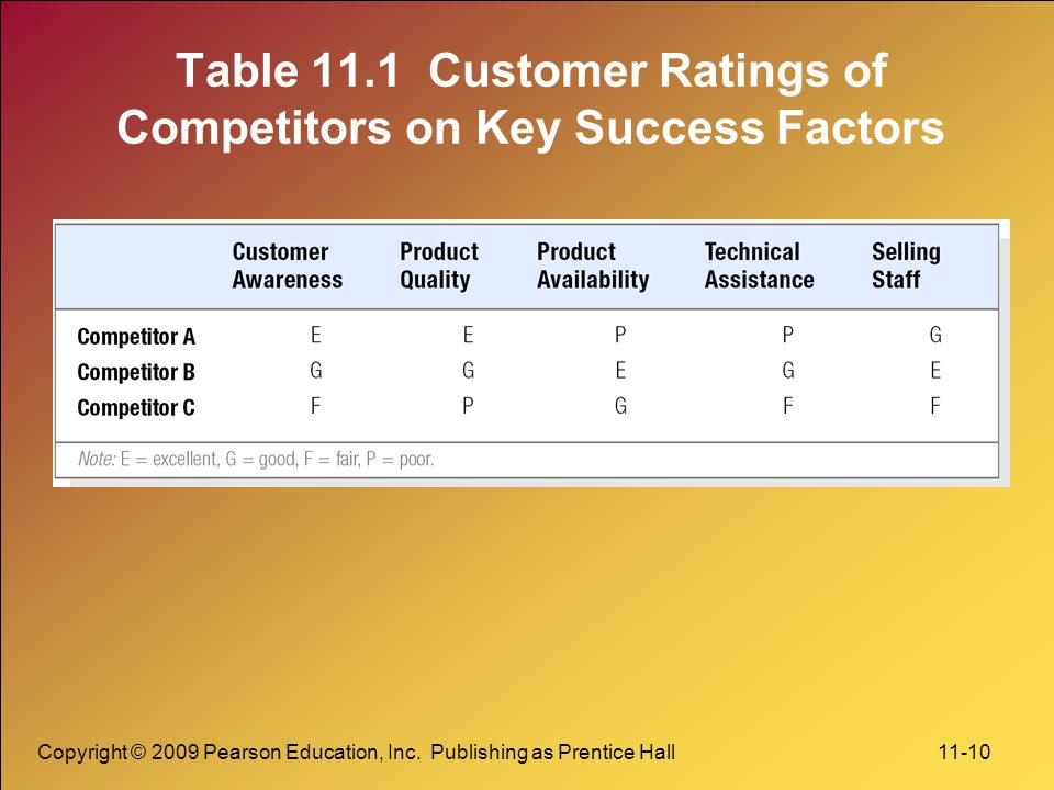 Copyright © 2009 Pearson Education, Inc. Publishing as Prentice Hall 11-10 Table 11.1 Customer Ratings of Competitors on Key Success Factors