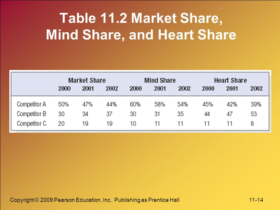 Copyright © 2009 Pearson Education, Inc. Publishing as Prentice Hall 11-14 Table 11.2 Market Share, Mind Share, and Heart Share