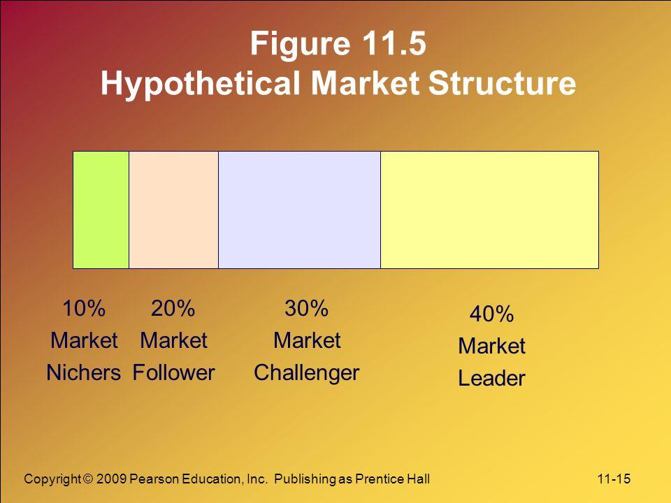 Copyright © 2009 Pearson Education, Inc. Publishing as Prentice Hall 11-15 Figure 11.5 Hypothetical Market Structure 10% Market Nichers 20% Market Fol