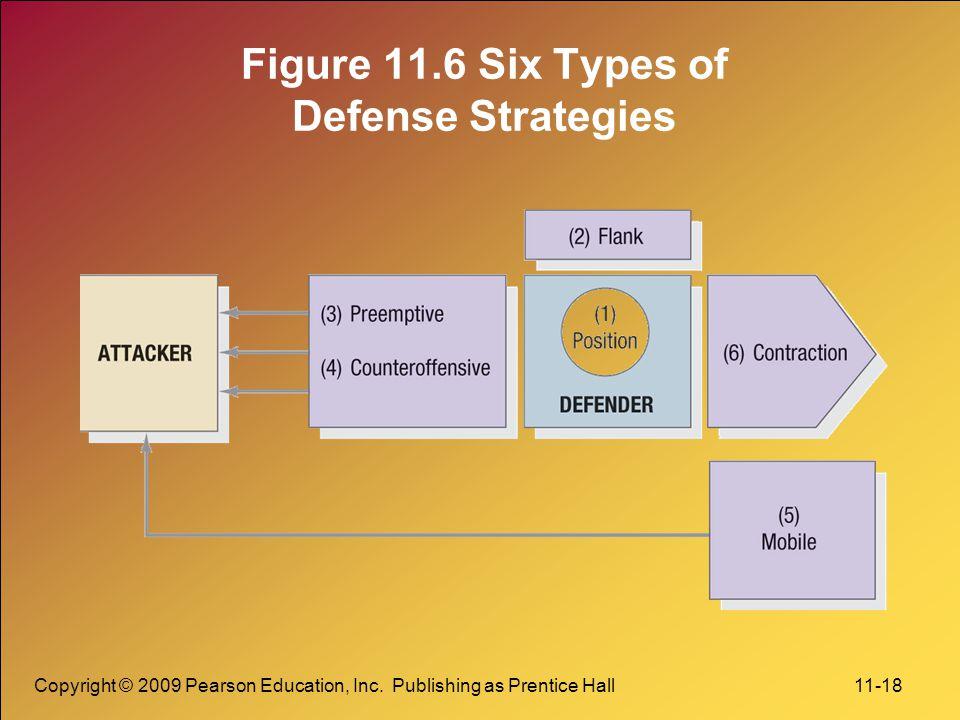 Copyright © 2009 Pearson Education, Inc. Publishing as Prentice Hall 11-18 Figure 11.6 Six Types of Defense Strategies