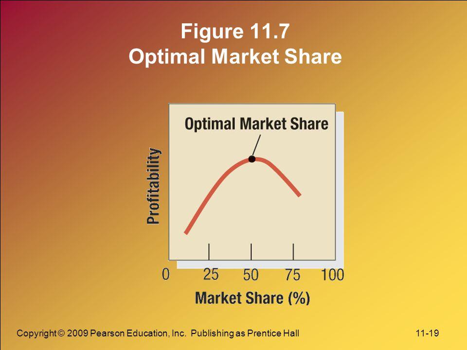 Copyright © 2009 Pearson Education, Inc. Publishing as Prentice Hall 11-19 Figure 11.7 Optimal Market Share