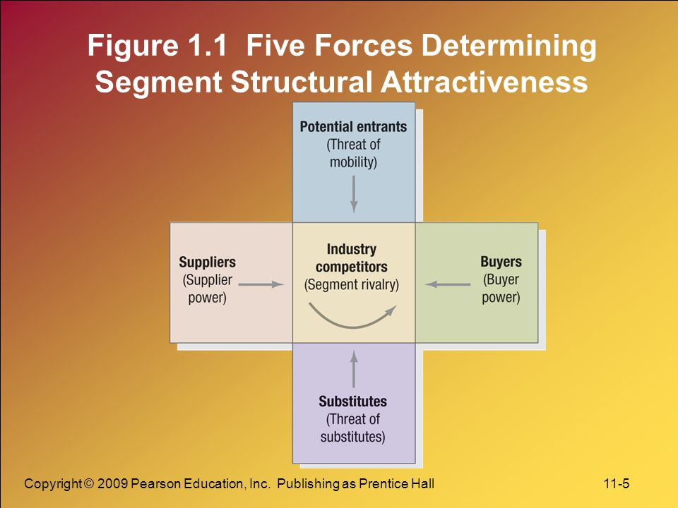Copyright © 2009 Pearson Education, Inc. Publishing as Prentice Hall 11-5 Figure 1.1 Five Forces Determining Segment Structural Attractiveness