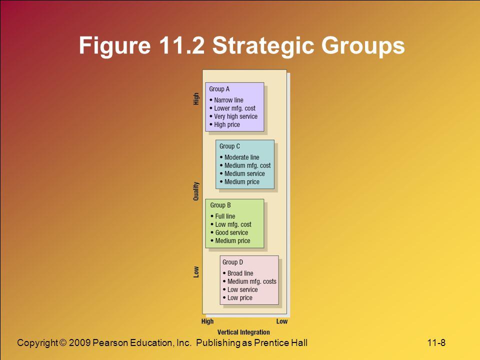 Copyright © 2009 Pearson Education, Inc. Publishing as Prentice Hall 11-8 Figure 11.2 Strategic Groups