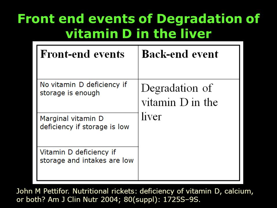 Front end events of Degradation of vitamin D in the liver John M Pettifor.