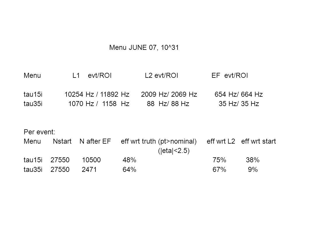 Menu JUNE 07, 10^31 Menu L1 evt/ROI L2 evt/ROI EF evt/ROI tau15i 10254 Hz / 11892 Hz 2009 Hz/ 2069 Hz 654 Hz/ 664 Hz tau35i 1070 Hz / 1158 Hz 88 Hz/ 88 Hz 35 Hz/ 35 Hz Per event: Menu Nstart N after EF eff wrt truth (pt>nominal) eff wrt L2 eff wrt start (|eta|<2.5) tau15i 27550 10500 48% 75% 38% tau35i 27550 2471 64% 67% 9%