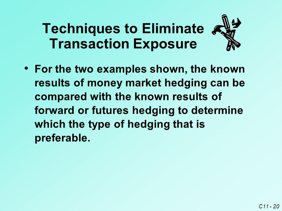 C11 - 20 For the two examples shown, the known results of money market hedging can be compared with the known results of forward or futures hedging to