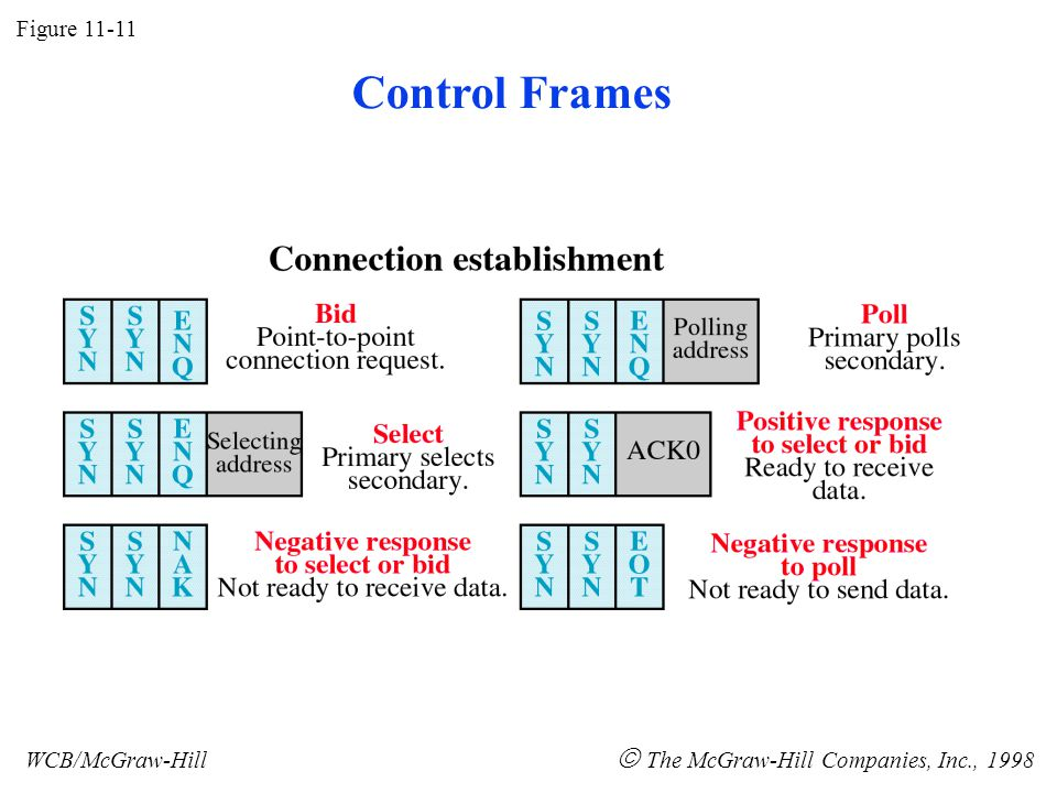 Figure 11-11 WCB/McGraw-Hill  The McGraw-Hill Companies, Inc., 1998 Control Frames