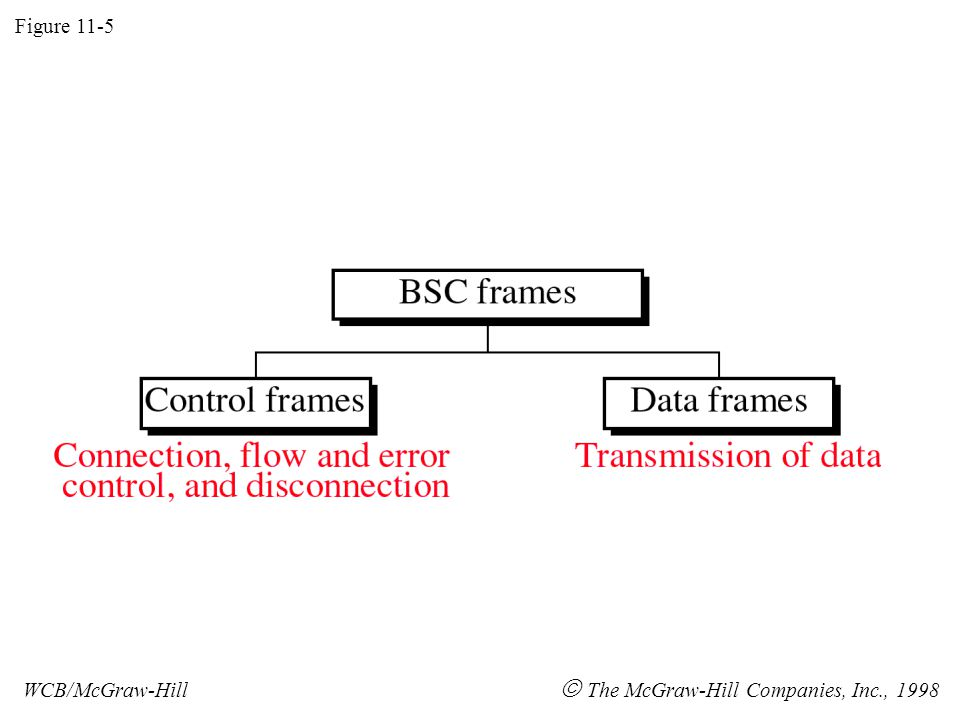 Figure 11-5 WCB/McGraw-Hill  The McGraw-Hill Companies, Inc., 1998