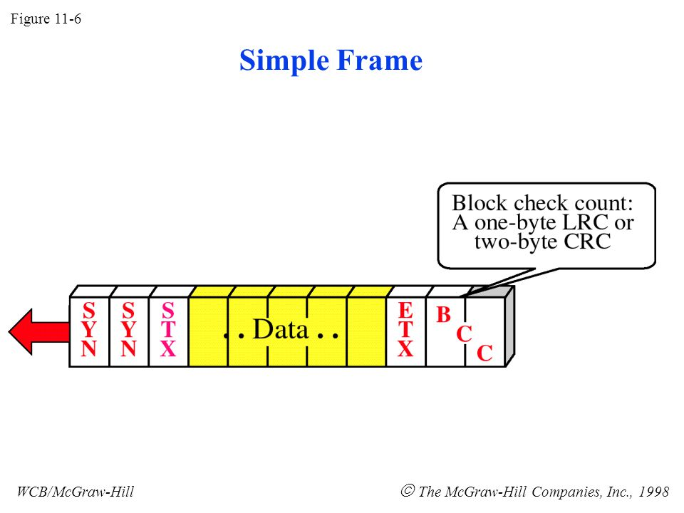 A Frame with Header Figure 11-7 WCB/McGraw-Hill  The McGraw-Hill Companies, Inc., 1998